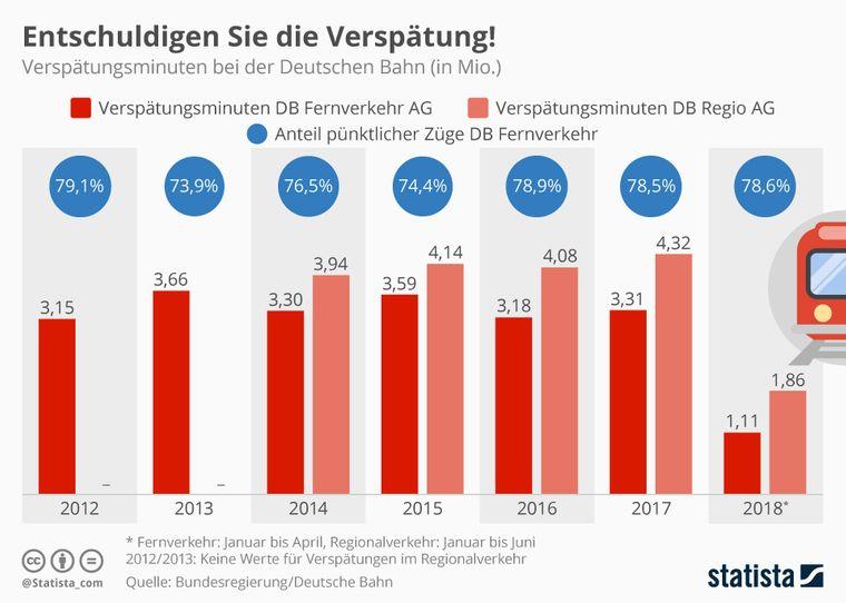 Grafik zeigt die Verspätungsminuten bei Regional- und Fernzügen der Deutschen Bahn in Millionen pro Jahr.