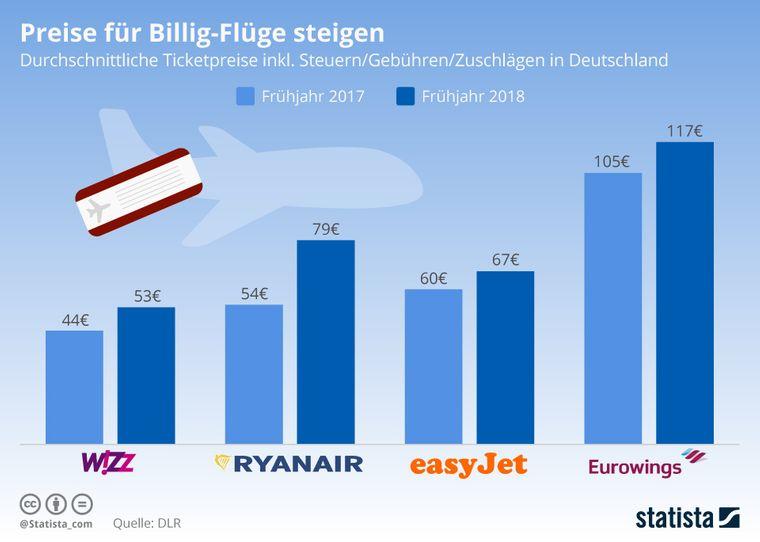 Statista-Grafik über die Ticketpreise bei Billig-Airlines in Deutschland.