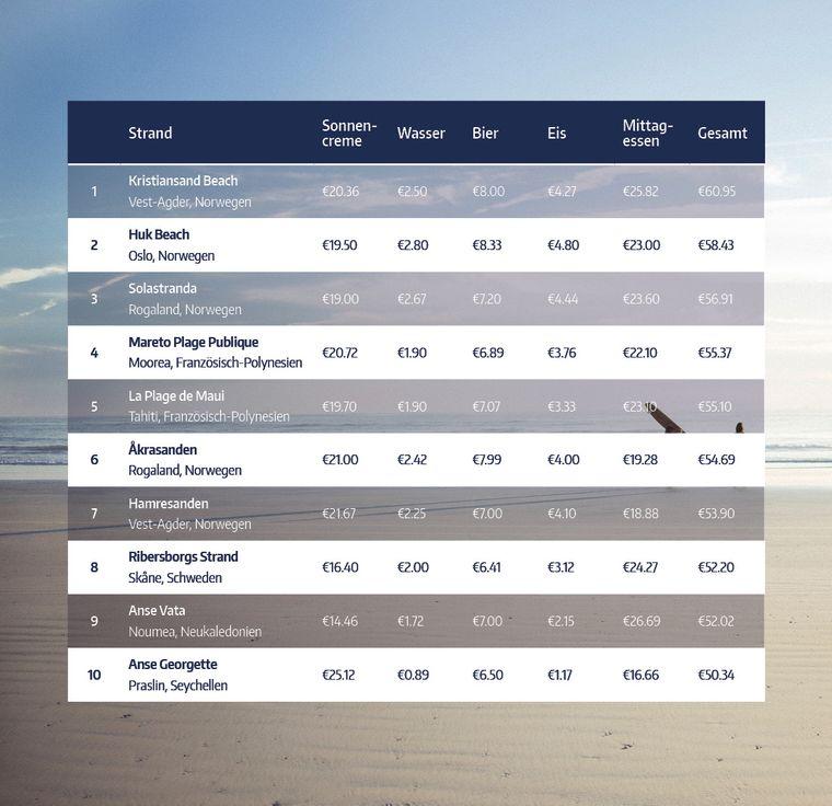 Tabelle der zehn teuersten Strände rund um die Welt.