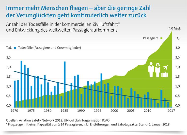 Diese Grafik des BDL zeigt: Während das Passagieraufkommen über die Jahre stetig ansteigt, sinkt die Anzahl der Unfälle.