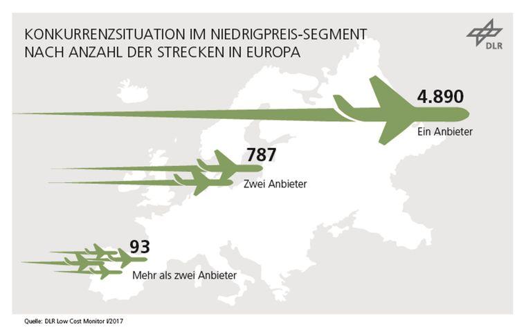 Der Wettbewerb günstiger Flugverbindungen wird in Deutschland immer schärfer.