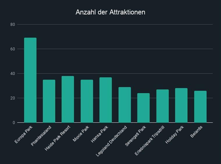 Die Anzahl der Attraktionen in den 10 besten Freizeitparks Deutschlands.