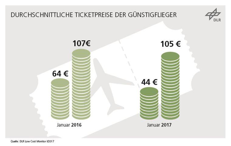 Die durchschnittliche Preisspanne für Ticketpreise im Vergleich.