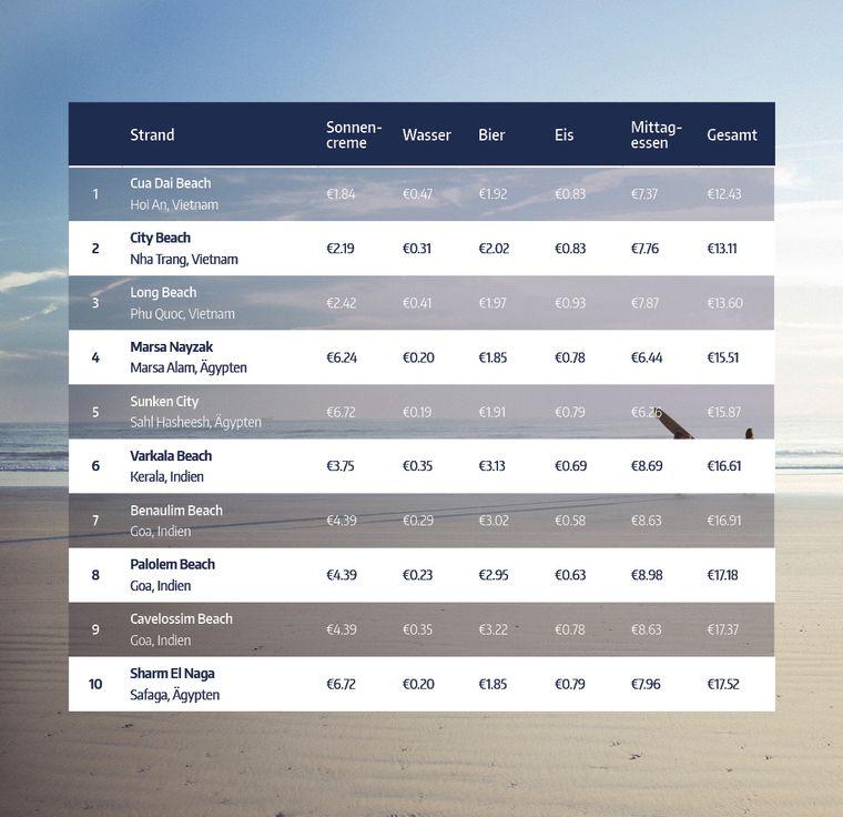 Tabelle der zehn günstigsten Strände rund um die Welt.