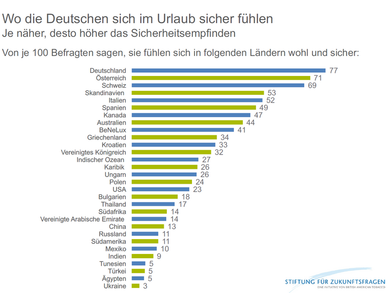 Die Grafik zeigt, wie wohl und sicher sich die Deutschen in den Urlaubsländern fühlen.